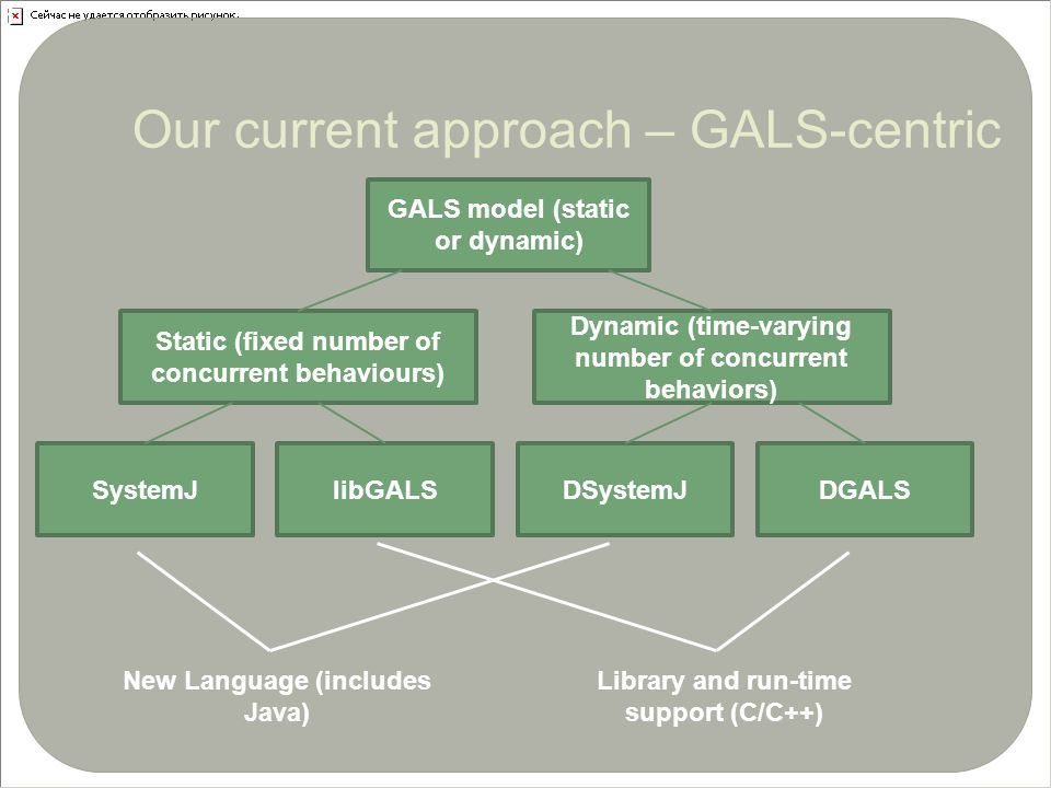 6 Our current approach – GALS-centric GALS model (static or dynamic) Static (fixed number of concurrent behaviours) Dynamic (time-varying number of concurrent behaviors) SystemJlibGALSDSystemJDGALS New Language (includes Java) Library and run-time support (C/C++)