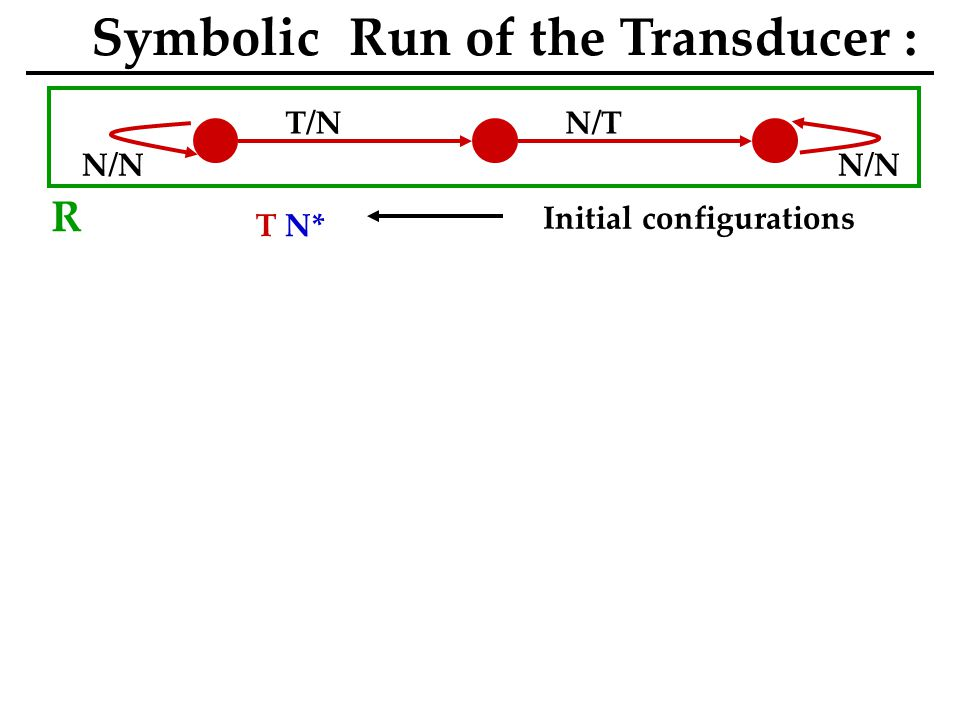 N/N T/NN/T N/N T N* Initial configurations Symbolic Run of the Transducer : R