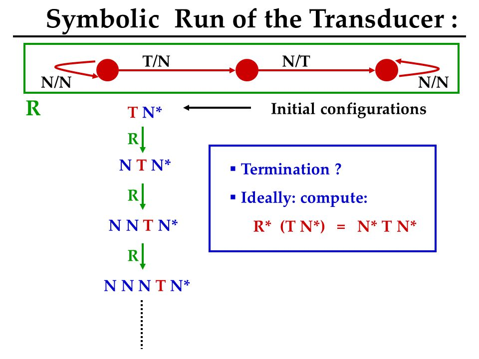 N/N T/NN/T N/N T N* N T N* N N T N* N N N T N* Initial configurations Symbolic Run of the Transducer : R R R R  Termination .