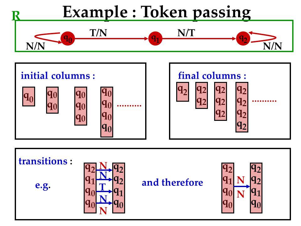 N/N T/NN/T N/N Example : Token passing R q 0 q 1 q 2 q 0 q 0 q 0 q 0 q 0 q 0 initial columns : q 0 q 0 q 0 q 0 q 2 q 2 q 2 q 2 q 2 q 2 final columns : q 2 q 2 q 2 q 2 q 2 q 1 q 0 q 0 q 2 q 2 q 1 q 0 N N q 2 q 1 q 0 q 0 q 2 q 2 q 1 q 0 N N N T N and therefore transitions : e.g.