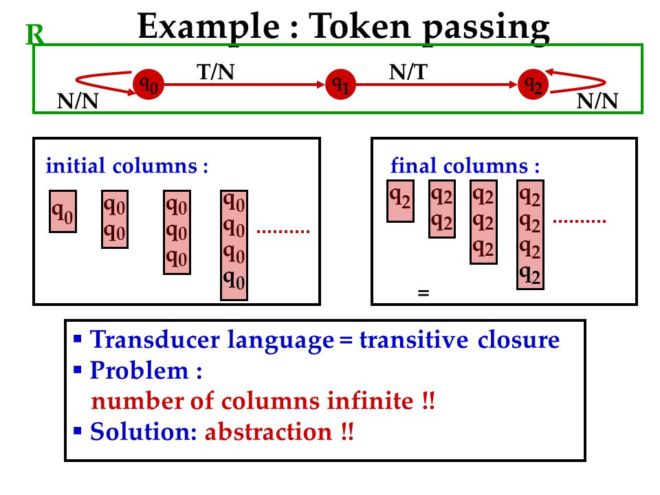 N/N T/NN/T N/N Example : Token passing R q 0 q 1 q 2 q 0 q 0 q 0 q 0 q 0 q 0 initial columns : q 0 q 0 q 0 q 0 q 2 q 2 q 2 q 2 q 2 q 2 final columns : q 2 q 2 q 2 q 2  Transducer language = transitive closure  Problem : number of columns infinite !.