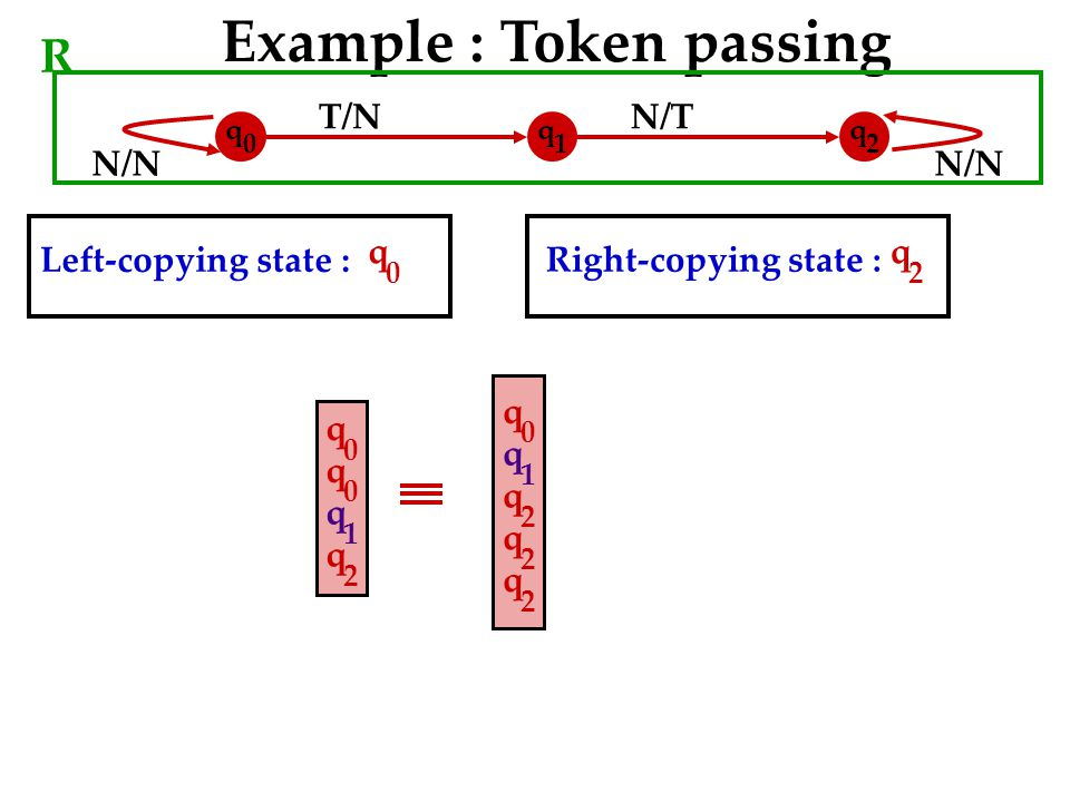 N/N T/NN/T N/N Example : Token passing R q 0 q 1 q 2 Left-copying state : Right-copying state : q 02 q q 0 q 0 q 1 q 2 q 2 q 0 q 1 q 2 q 2