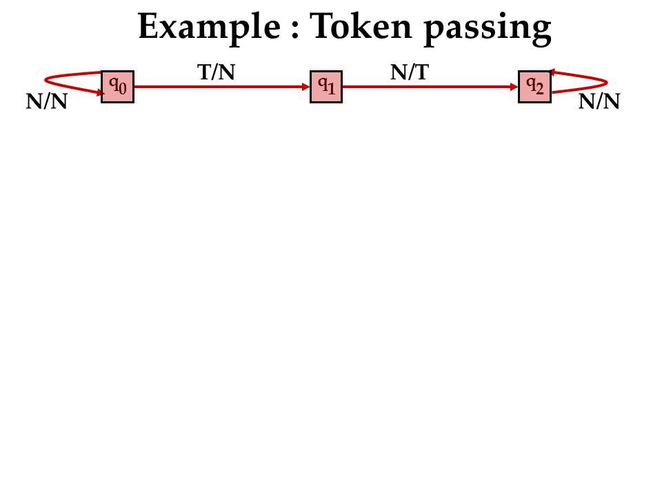 N/N N/T N/N Example : Token passing q 2 T/N q 1 q 0