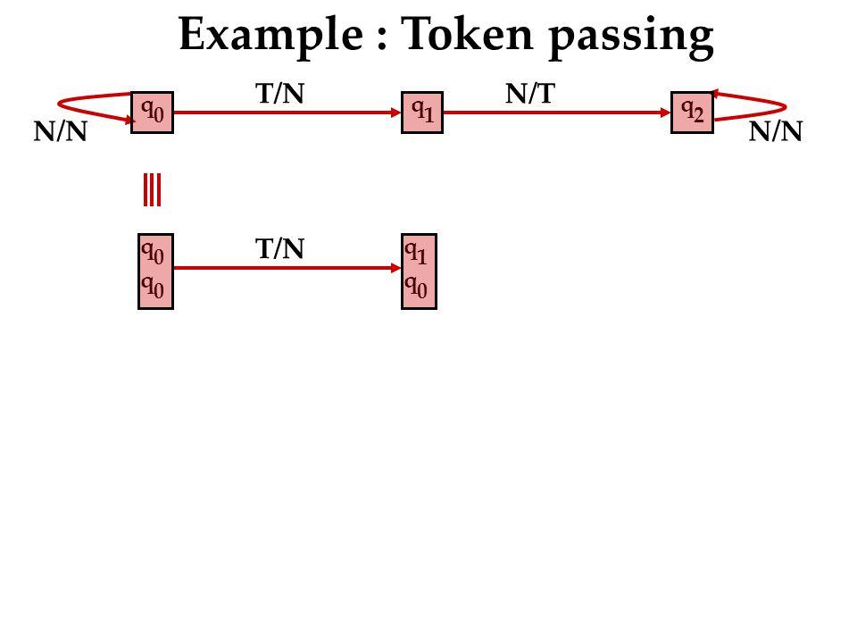 N/N T/N N/T N/N Example : Token passing q 2 q 0 q 0 q 1 q 0 T/N q 1 q 0