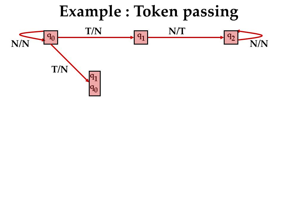 N/T N/N Example : Token passing q 2 q 1 q 0 T/N q 1 q 0 N/N