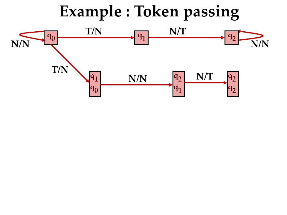 T/N N/T N/N Example : Token passing q 2 q 1 q 0 T/N q 1 q 0 q 2 q 1 q 2 q 2 N/T N/N