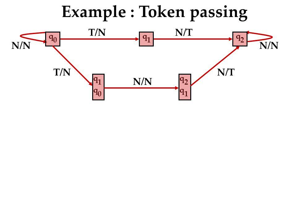 T/N N/T N/N Example : Token passing q 2 q 1 q 0 T/N q 1 q 0 q 2 q 1 N/T N/N
