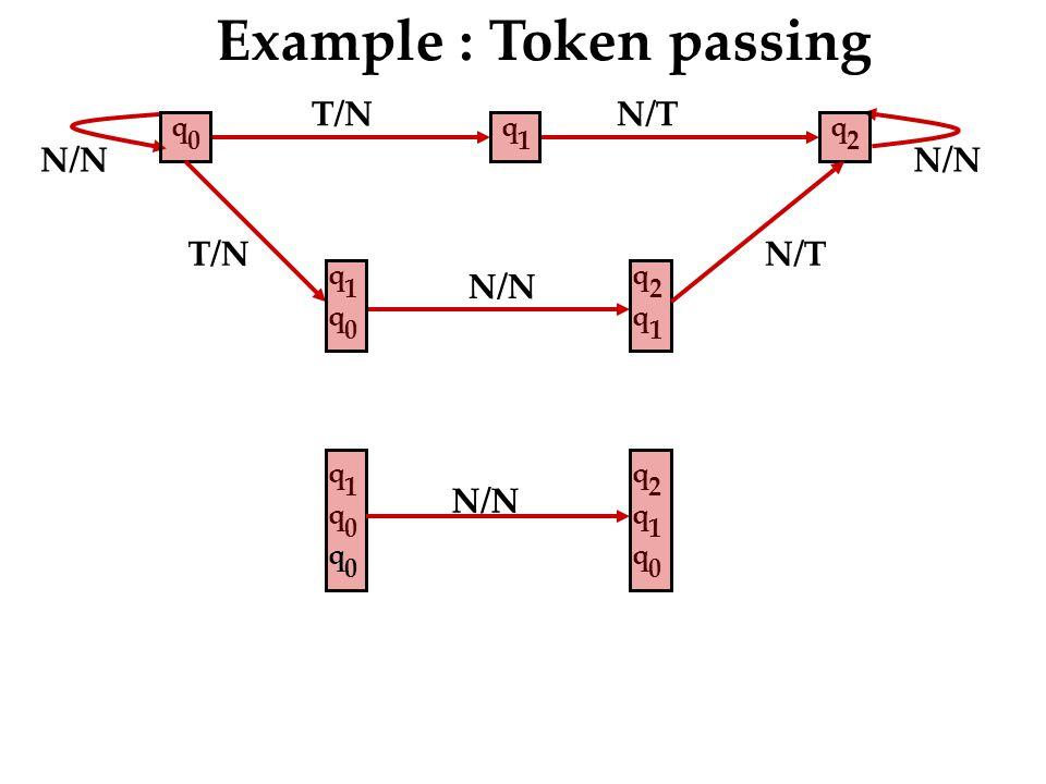 T/N N/T N/N Example : Token passing q 2 q 1 q 0 T/N q 1 q 0 q 2 q 1 N/T q 0 q 2 q 1 q 0 q 1 q 0 N/N