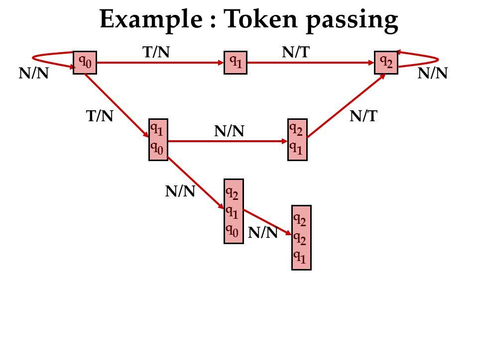T/N N/T N/N Example : Token passing q 2 T/N q 1 q 0 q 2 q 1 N/T q 2 q 1 q 0 q 1 q 0 N/N q 2 q 2 q 1