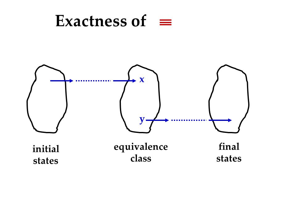 initial states equivalence class final states x y Exactness of