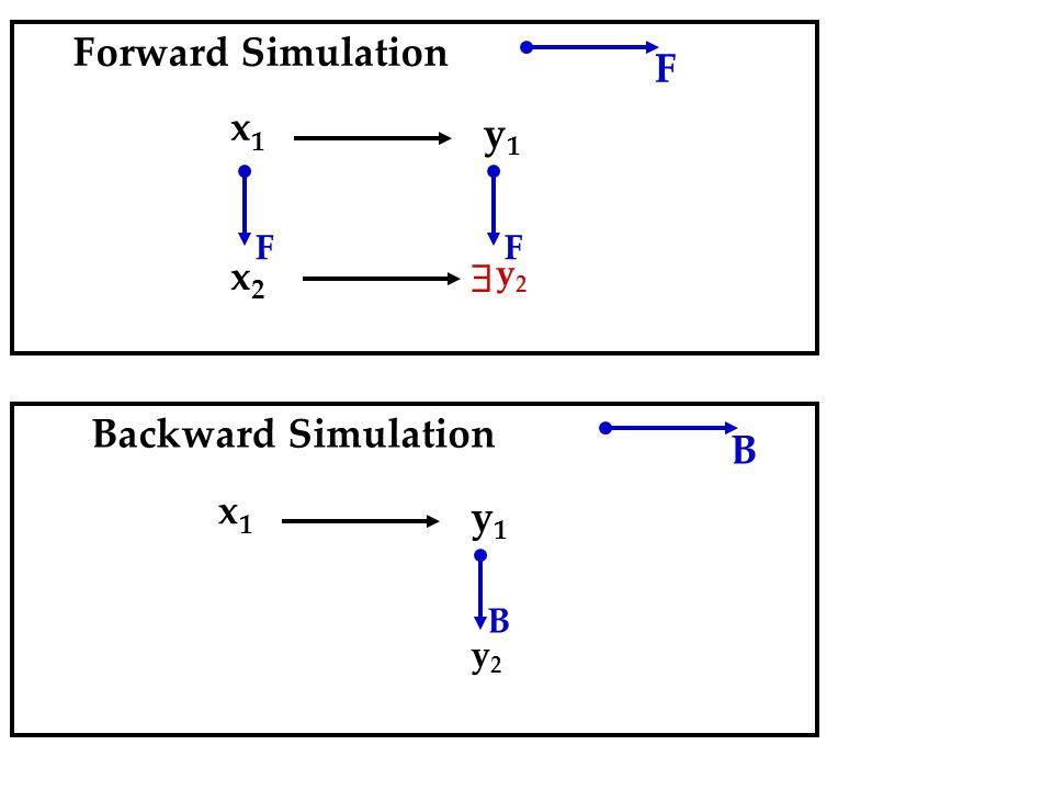 F x1x1 x2x2 y1y1 F  y2y2 F Backward Simulation B x1x1 y1y1 y2y2 B