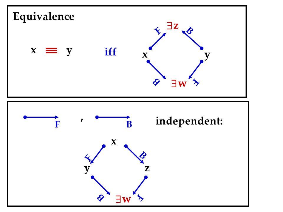 x y  z  w y x F F B B iff Equivalence FB, independent: y  w z F B F B x