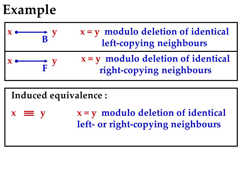 Example B xyx = y modulo deletion of identical left-copying neighbours F xy x = y modulo deletion of identical right-copying neighbours xx = y modulo deletion of identical left- or right-copying neighbours y Induced equivalence :