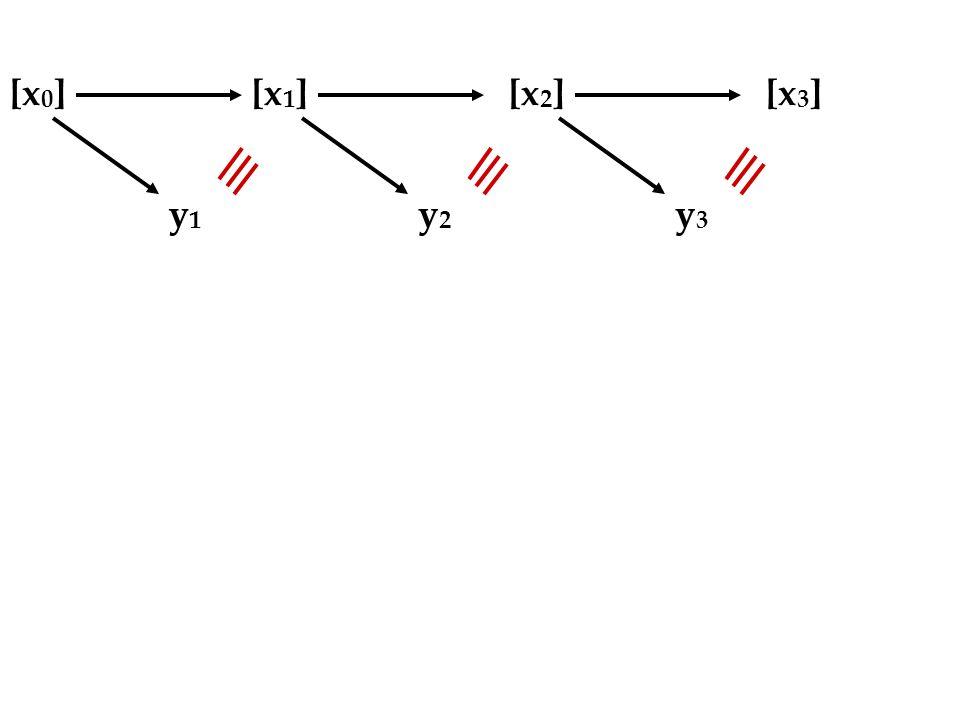 [x 0 ][x 1 ][x 2 ][x 3 ] y1y1 y2y2 y3y3