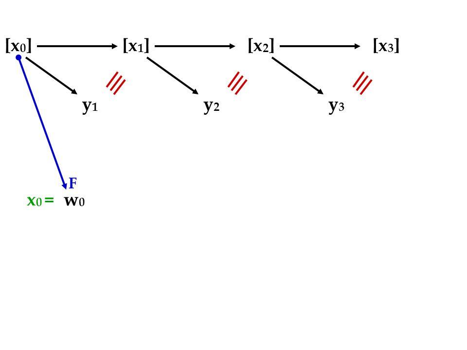[x 0 ][x 1 ][x 2 ][x 3 ] y1y1 w0w0 F y2y2 y3y3 x 0 =