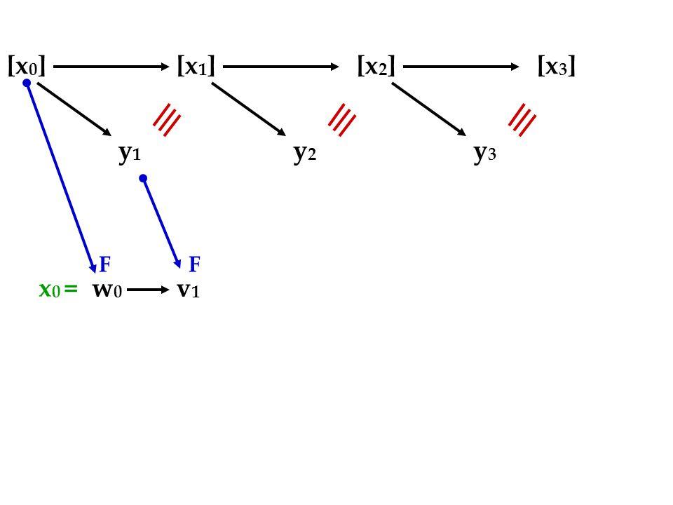[x 0 ][x 1 ][x 2 ][x 3 ] y1y1 w0w0 v1v1 FF y2y2 y3y3 x 0 =