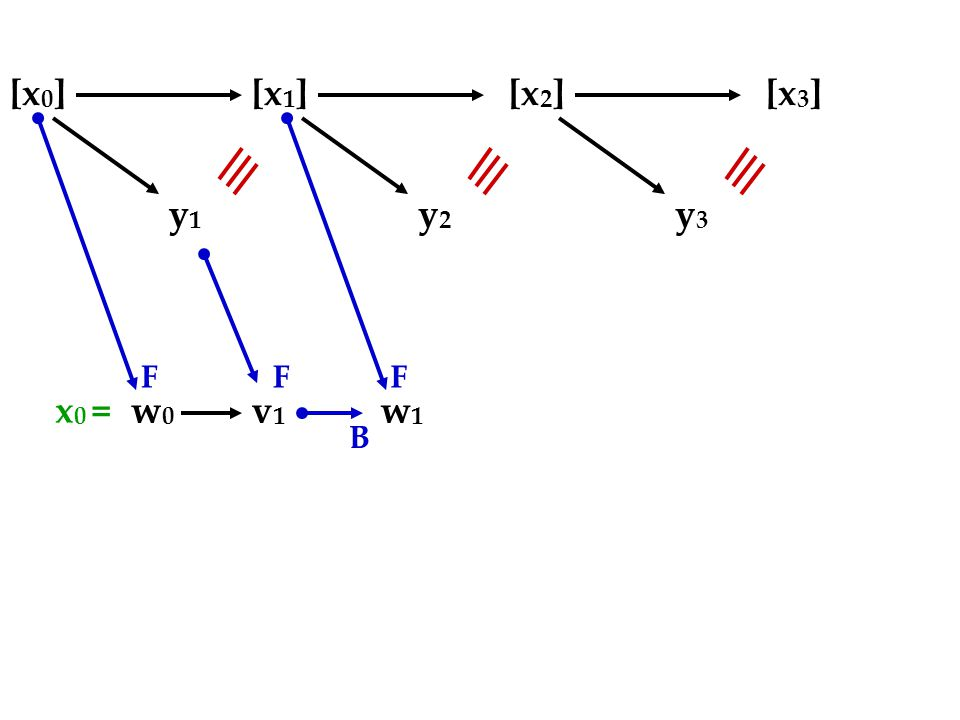 [x 0 ][x 1 ][x 2 ][x 3 ] y1y1 w0w0 v1v1 FF B y2y2 w1w1 F y3y3 x 0 =