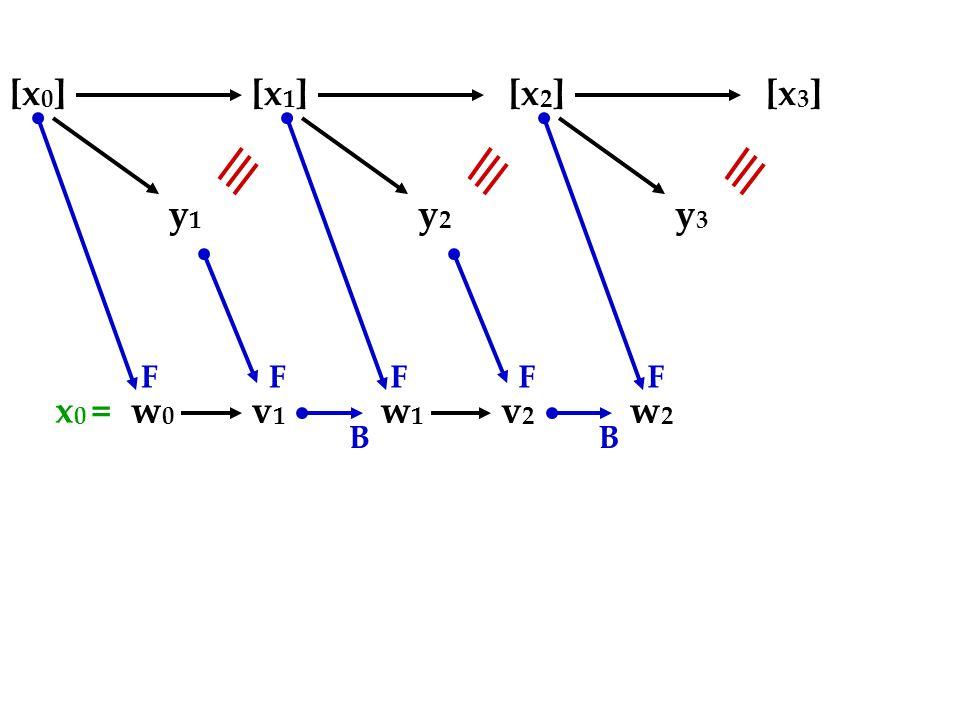 [x 0 ][x 1 ][x 2 ][x 3 ] y1y1 w0w0 v1v1 FF B y2y2 w1w1 v2v2 FF B y3y3 F w2w2 x 0 =