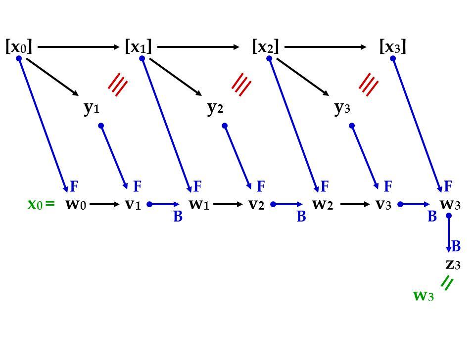 [x 0 ][x 1 ][x 2 ][x 3 ] y1y1 w0w0 v1v1 FF B y2y2 w1w1 v2v2 FF B y3y3 w3w3 v3v3 FF B w2w2 F z3z3 B x 0 = w3w3