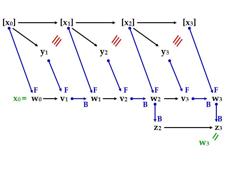 [x 0 ][x 1 ][x 2 ][x 3 ] y1y1 w0w0 v1v1 FF B y2y2 w1w1 v2v2 FF B y3y3 w3w3 v3v3 FF B w2w2 F z3z3 B z2z2 B x 0 = w3w3