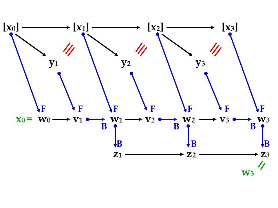 [x 0 ][x 1 ][x 2 ][x 3 ] y1y1 w0w0 v1v1 FF B y2y2 w1w1 v2v2 FF B y3y3 w3w3 v3v3 FF B w2w2 F z3z3 B z2z2 B z1z1 B x 0 = w3w3
