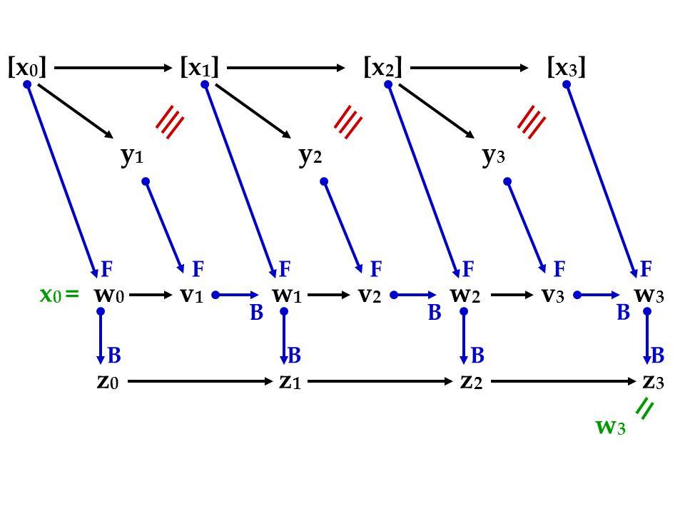 [x 0 ][x 1 ][x 2 ][x 3 ] y1y1 w0w0 v1v1 FF B y2y2 w1w1 v2v2 FF B y3y3 w3w3 v3v3 FF B w2w2 F z3z3 B z2z2 B z1z1 B z0z0 B x 0 = w3w3