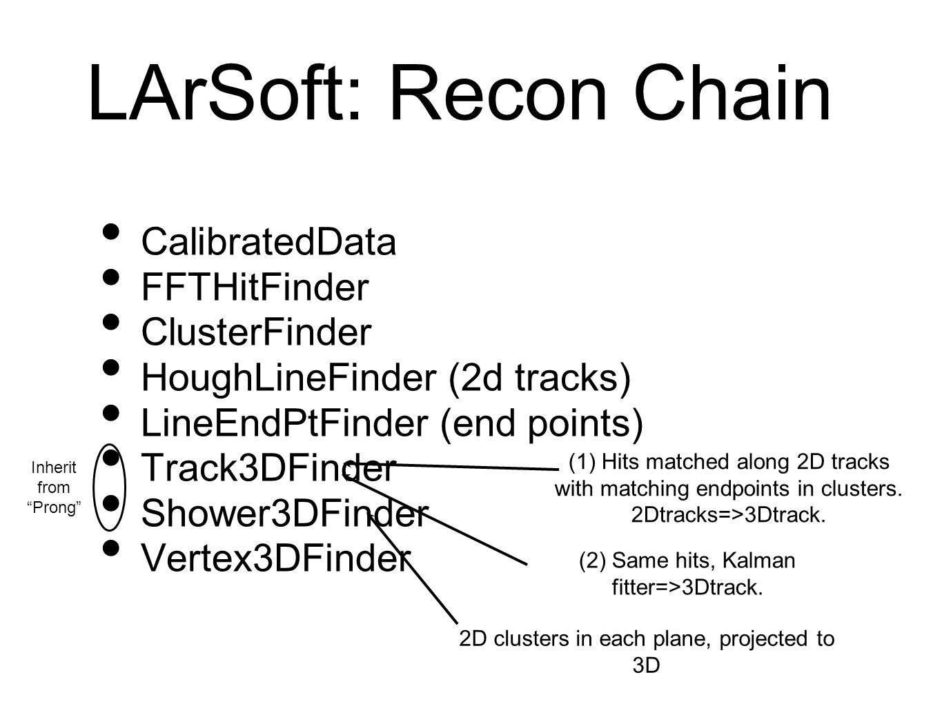 LArSoft: Recon Chain CalibratedData FFTHitFinder ClusterFinder HoughLineFinder (2d tracks) LineEndPtFinder (end points) Track3DFinder Shower3DFinder Vertex3DFinder (1) Hits matched along 2D tracks with matching endpoints in clusters.