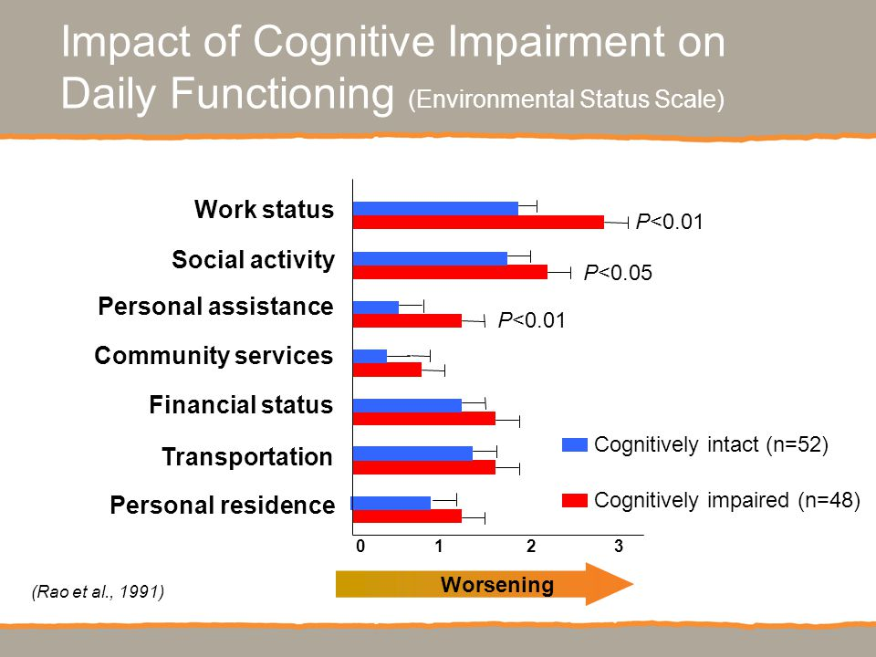 (Rao et al., 1991) Impact of Cognitive Impairment on Daily Functioning (Environmental Status Scale) P<0.01 P<0.05 P<0.01 Mean scale score Worsening Cognitively intact (n=52) Cognitively impaired (n=48) 01230123 P<0.01 P<0.05 P<0.01 Work status Social activity Personal assistance Community services Financial status Transportation Personal residence
