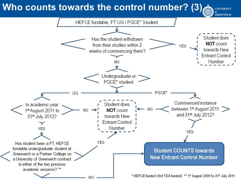 Who counts towards the control number (3)