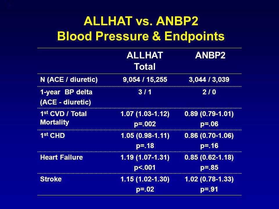 5 ALLHAT vs.ANBP-2 Randomized double-blind vs. PROBE design ACEI vs.