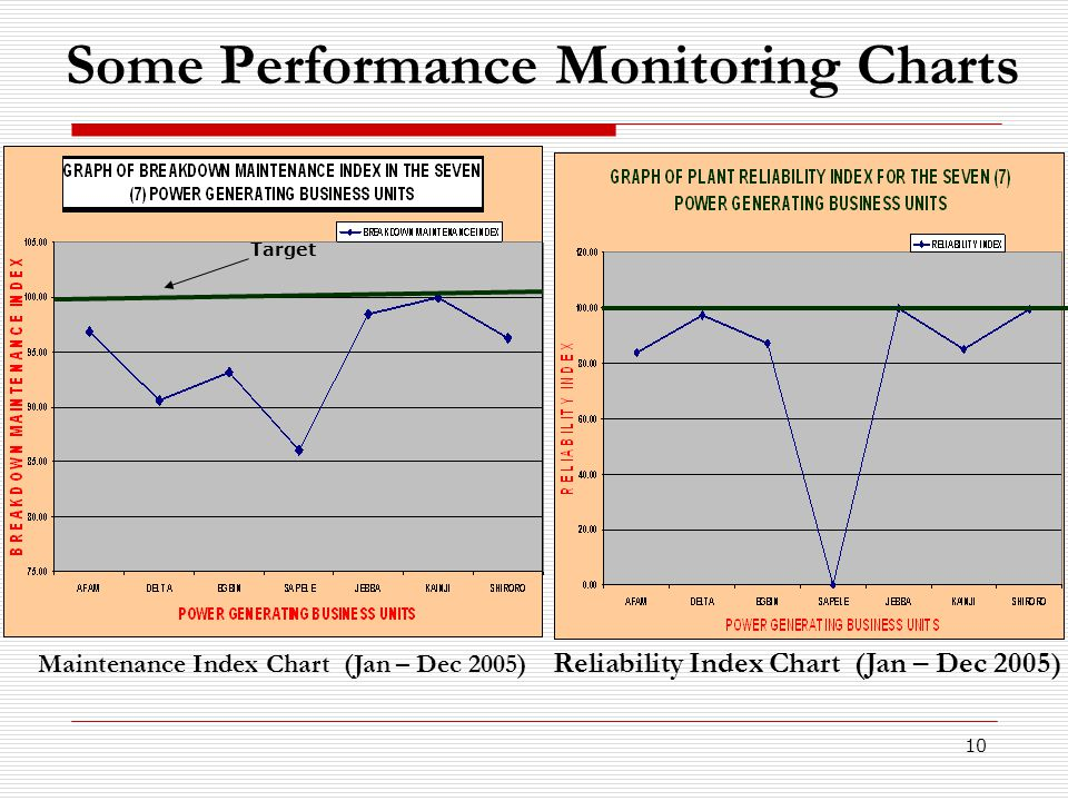 10 Some Performance Monitoring Charts Target Maintenance Index Chart (Jan – Dec 2005) Reliability Index Chart (Jan – Dec 2005)
