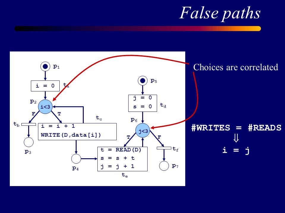 t = READ(D) s = s + t j = j + 1 j = 0 s = 0 i = 0 i = i + 1 WRITE(D,data[i]) tdtd tftf tete tbtb tata tctc TF TF p1p1 p5p5 p6p6 p7p7 p4p4 p3p3 p2p2 i<