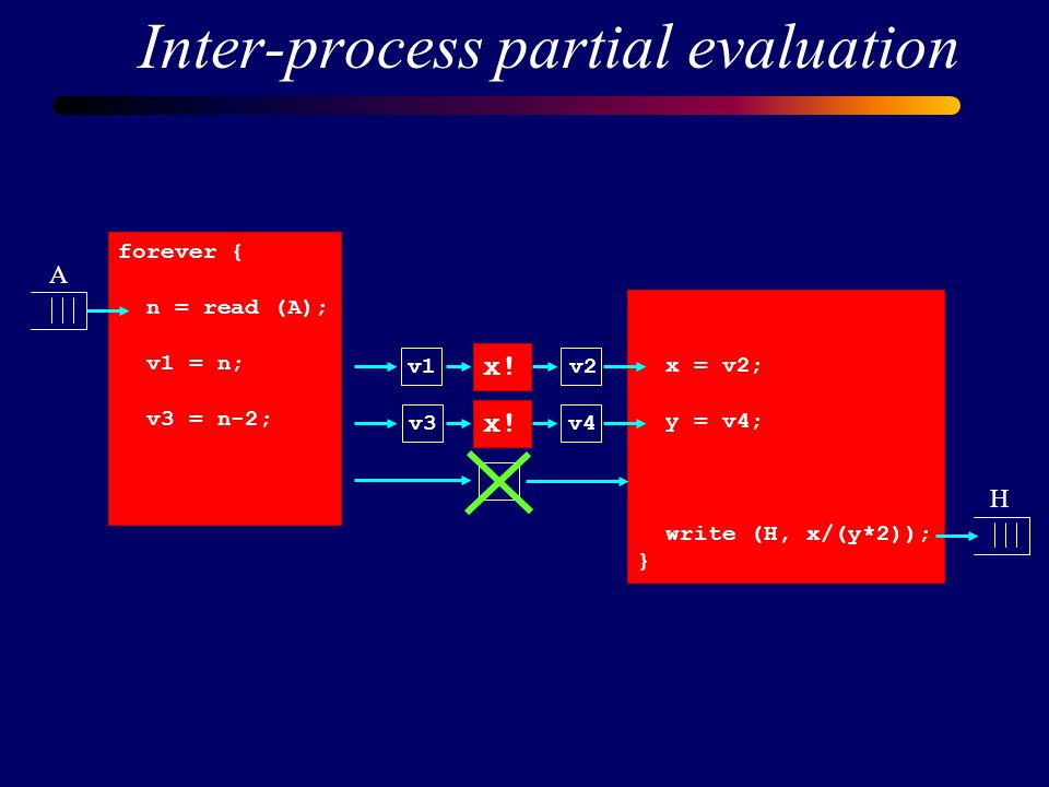 Inter-process partial evaluation forever { n = read (A); v1 = n; v3 = n-2; x = v2; y = v4; write (H, x/(y*2)); } x.