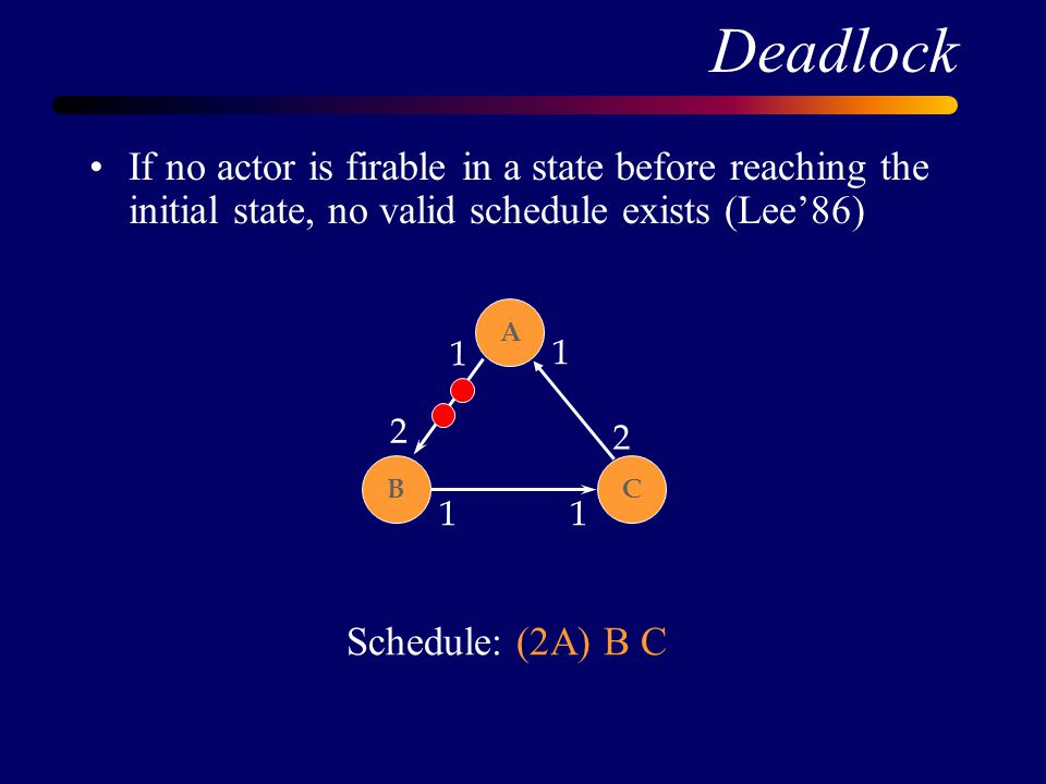 Deadlock If no actor is firable in a state before reaching the initial state, no valid schedule exists (Lee'86) BC A 2 1 1 1 2 1 Schedule: (2A) B C