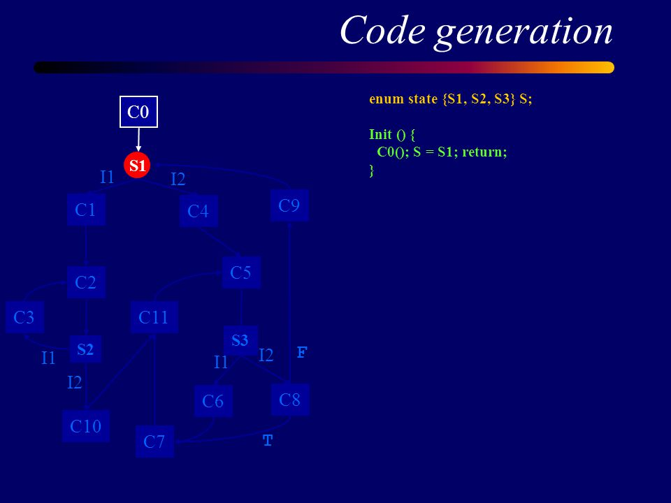 Code generation enum state {S1, S2, S3} S; Init () { C0(); S = S1; return; } C0 C1 C2 C3 C4 C5 C6 C7 C8 C9 C10 S1 S2 S3 C11 I1 I2 I1 I2 I1 I2 T F