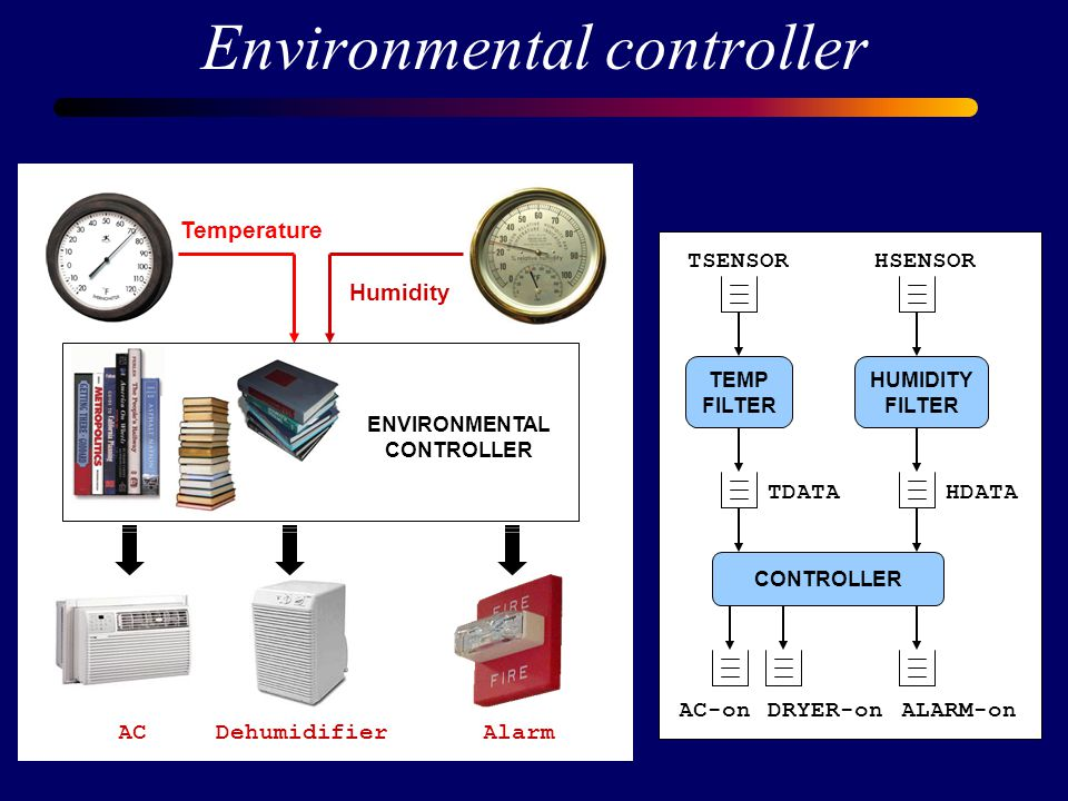 Environmental controller ACDehumidifierAlarm Temperature Humidity ENVIRONMENTAL CONTROLLER TEMP FILTER HUMIDITY FILTER CONTROLLER TSENSORHSENSOR HDATATDATA AC-onDRYER-onALARM-on