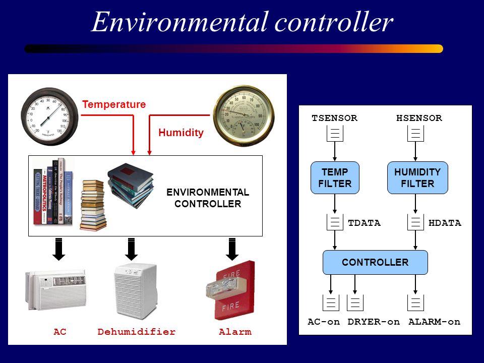 Environmental controller TEMP FILTER HUMIDITY FILTER CONTROLLER TSENSORHSENSOR HDATATDATA AC-onDRYER-onALARM-on TEMP-FILTER float sample, last; last = 0; forever { sample = READ(TSENSOR); if (|sample - last| > DIF) { last = sample; WRITE(TDATA, sample); }