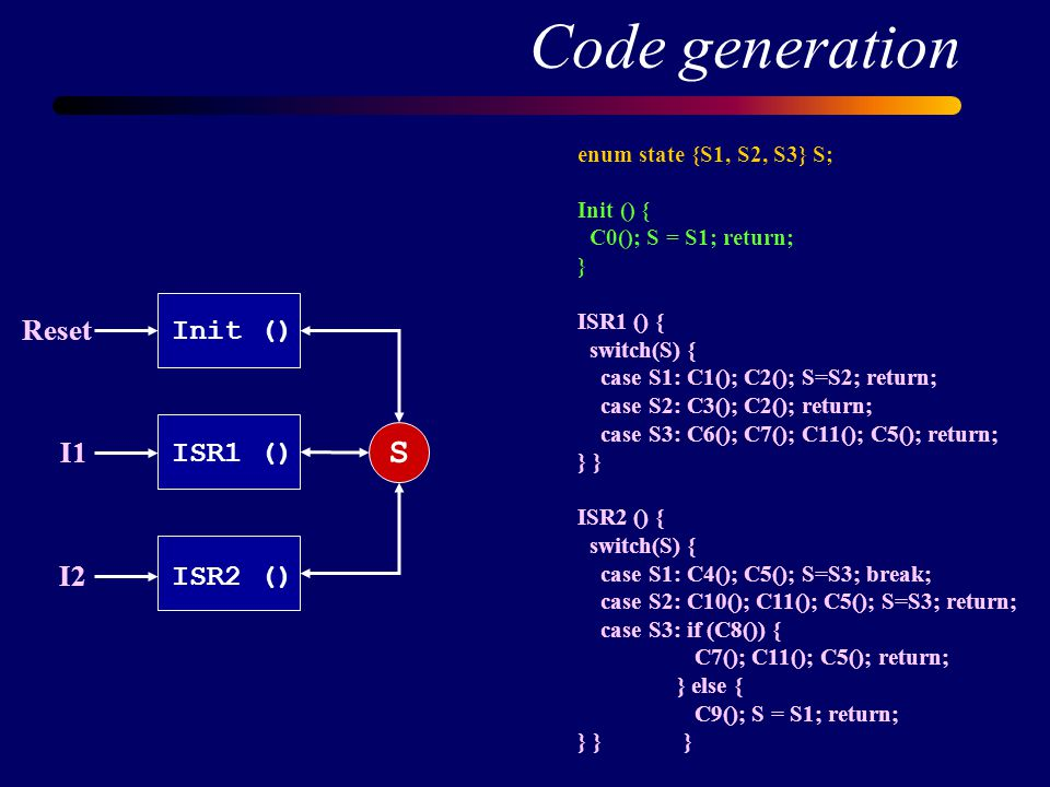 Code generation enum state {S1, S2, S3} S; Init () { C0(); S = S1; return; } ISR1 () { switch(S) { case S1: C1(); C2(); S=S2; return; case S2: C3(); C2(); return; case S3: C6(); C7(); C11(); C5(); return; } ISR2 () { switch(S) { case S1: C4(); C5(); S=S3; break; case S2: C10(); C11(); C5(); S=S3; return; case S3: if (C8()) { C7(); C11(); C5(); return; } else { C9(); S = S1; return; } } } Init () ISR1 () ISR2 () Reset I1 I2 S