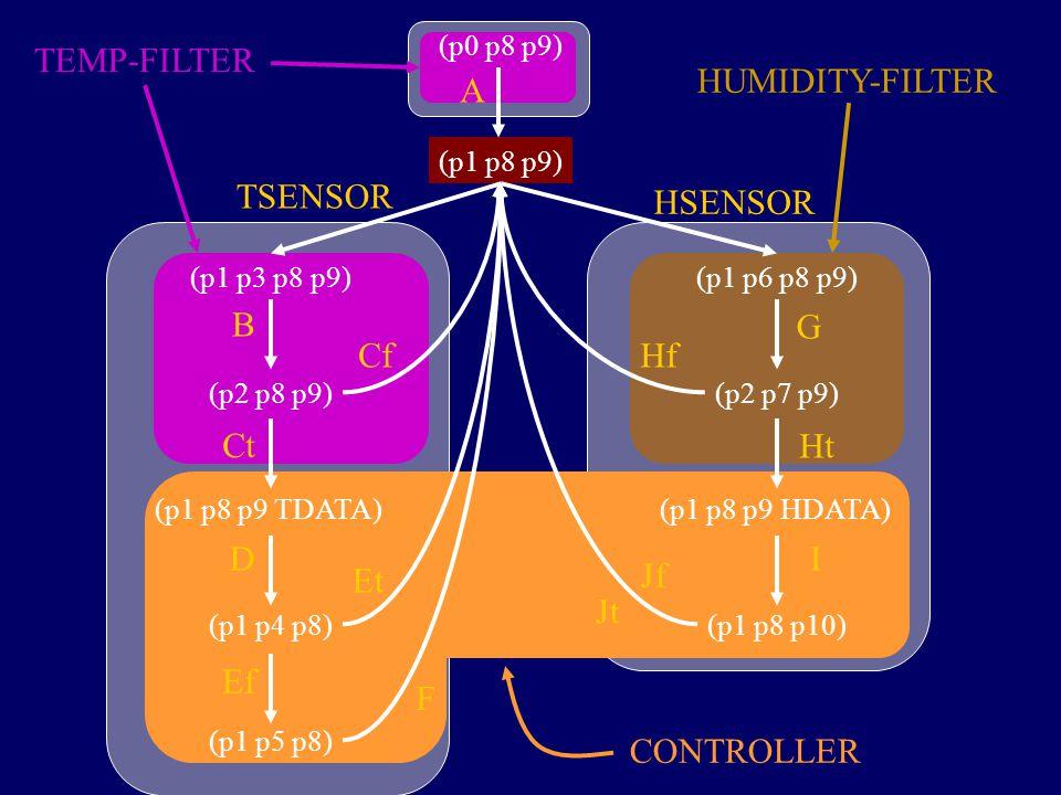 (p0 p8 p9) (p1 p8 p9) (p1 p3 p8 p9) (p2 p8 p9) (p1 p8 p9 TDATA) (p1 p4 p8) (p1 p5 p8) (p1 p6 p8 p9) (p2 p7 p9) (p1 p8 p9 HDATA) (p1 p8 p10) A B Ct Cf