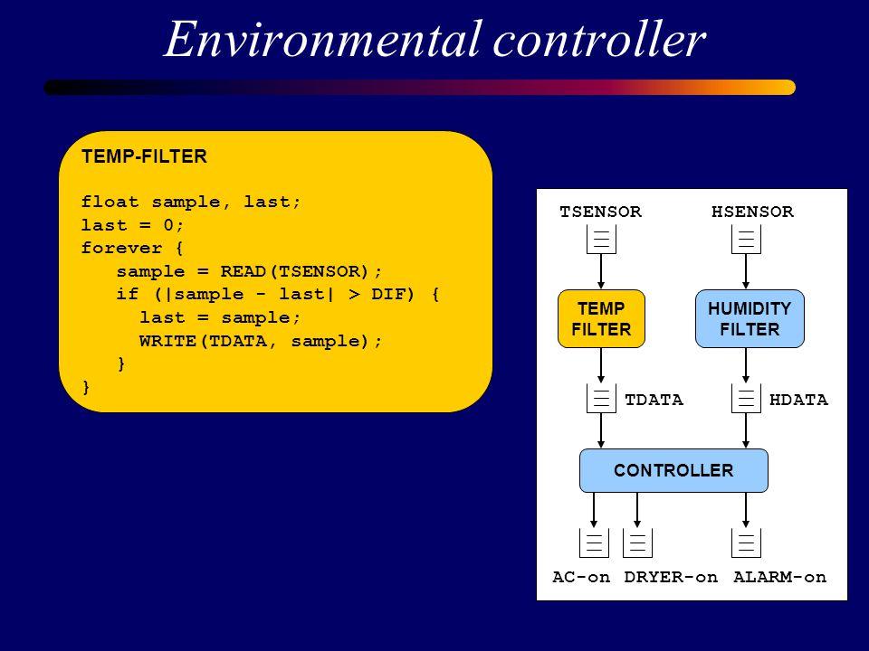 Environmental controller TEMP FILTER HUMIDITY FILTER CONTROLLER TSENSORHSENSOR HDATATDATA AC-onDRYER-onALARM-on TEMP-FILTER float sample, last; last = 0; forever { sample = READ(TSENSOR); if (|sample - last| > DIF) { last = sample; WRITE(TDATA, sample); } HUMIDITY-FILTER float h, max; forever { h = READ(HSENSOR); if (h > MAX) WRITE(HDATA, h); }