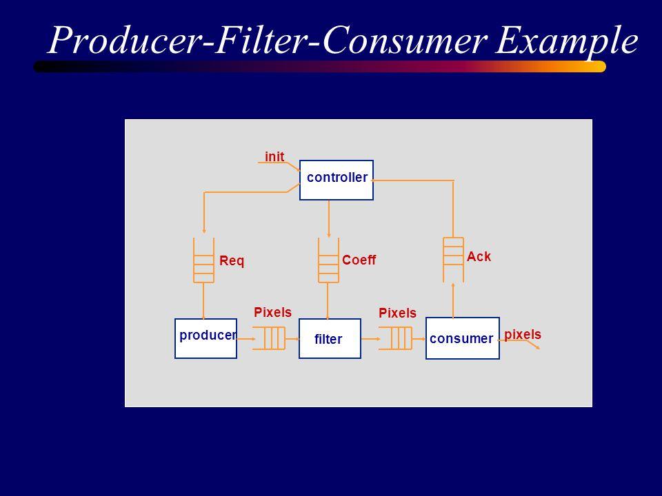 Producer-Filter-Consumer Example controller filter producer consumer init Req Ack Coeff Pixels pixels