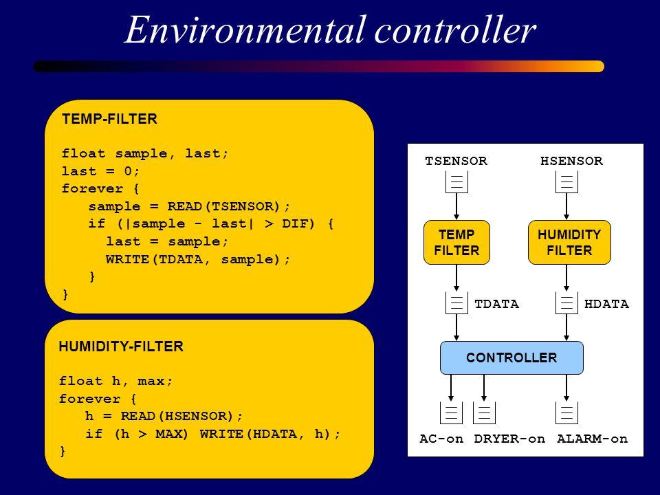 Environmental controller TEMP FILTER HUMIDITY FILTER CONTROLLER TSENSORHSENSOR HDATATDATA AC-onDRYER-onALARM-on CONTROLLER float tdata, hdata; forever { select(TDATA,HDATA) { case TDATA: tdata = READ(TDATA); if (tdata > TFIRE) WRITE(ALARM-on,10); else if (tdata > TMAX) WRITE(AC-on, tdata-TMAX); case HDATA: hdata = READ(HDATA); if (hdata > HMAX) WRITE(DRYER-on, 5); }