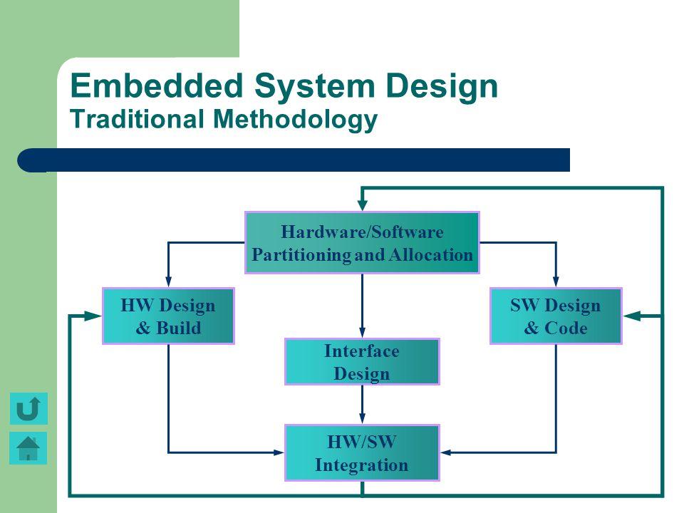 Embedded System Design Traditional Methodology HW Design & Build Hardware/Software Partitioning and Allocation SW Design & Code Interface Design HW/SW