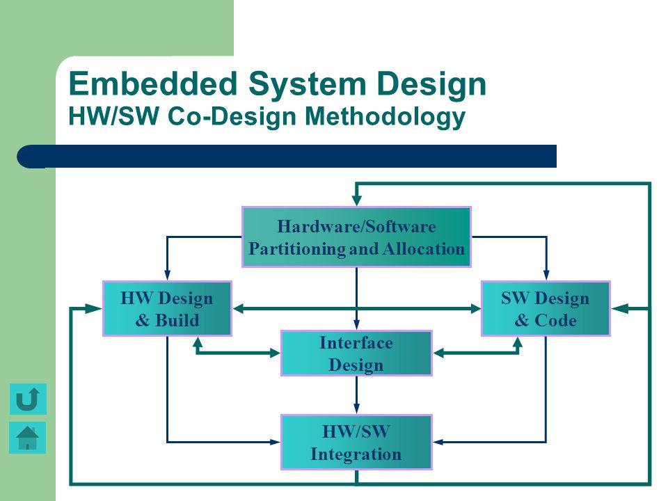 Embedded System Design HW/SW Co-Design Methodology HW Design & Build Hardware/Software Partitioning and Allocation SW Design & Code Interface Design H