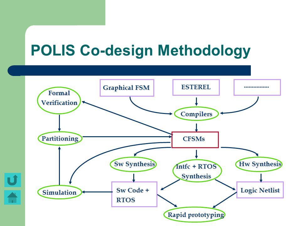 POLIS Co-design Methodology Graphical FSM ESTEREL................ Compilers Partitioning Sw Synthesis FormalVerification Sw Code + RTOS Logic Netlist