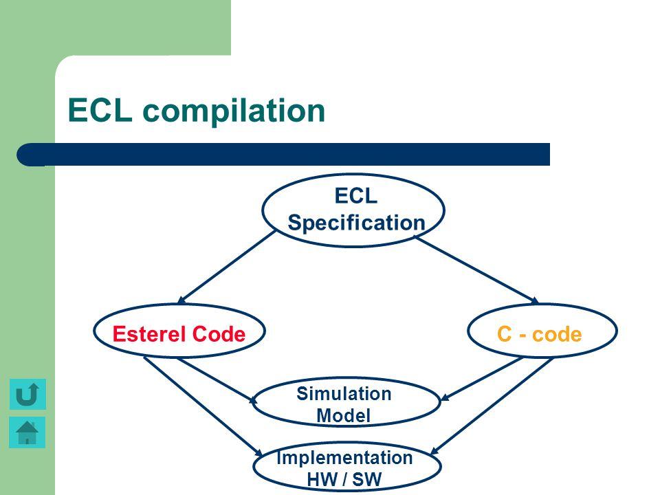 ECL compilation Implementation HW / SW ECL Specification Esterel CodeC - code Simulation Model
