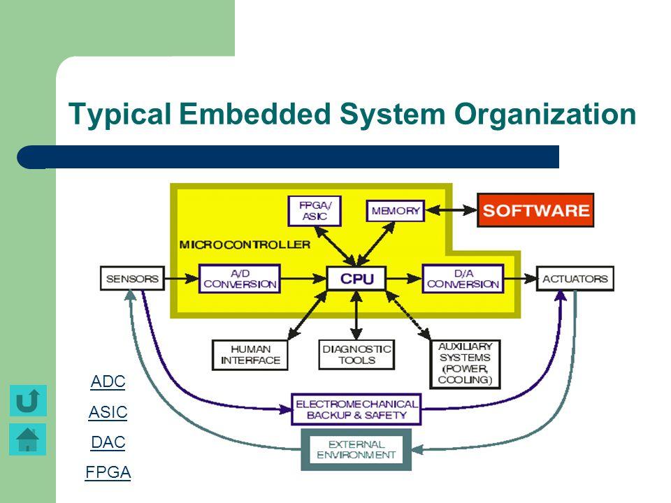 Typical Embedded System Organization ADC ASIC DAC FPGA