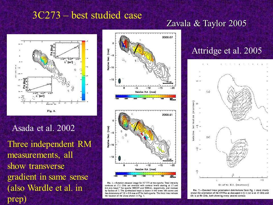 3C273 – best studied case Asada et al. 2002 Zavala & Taylor 2005 Attridge et al.