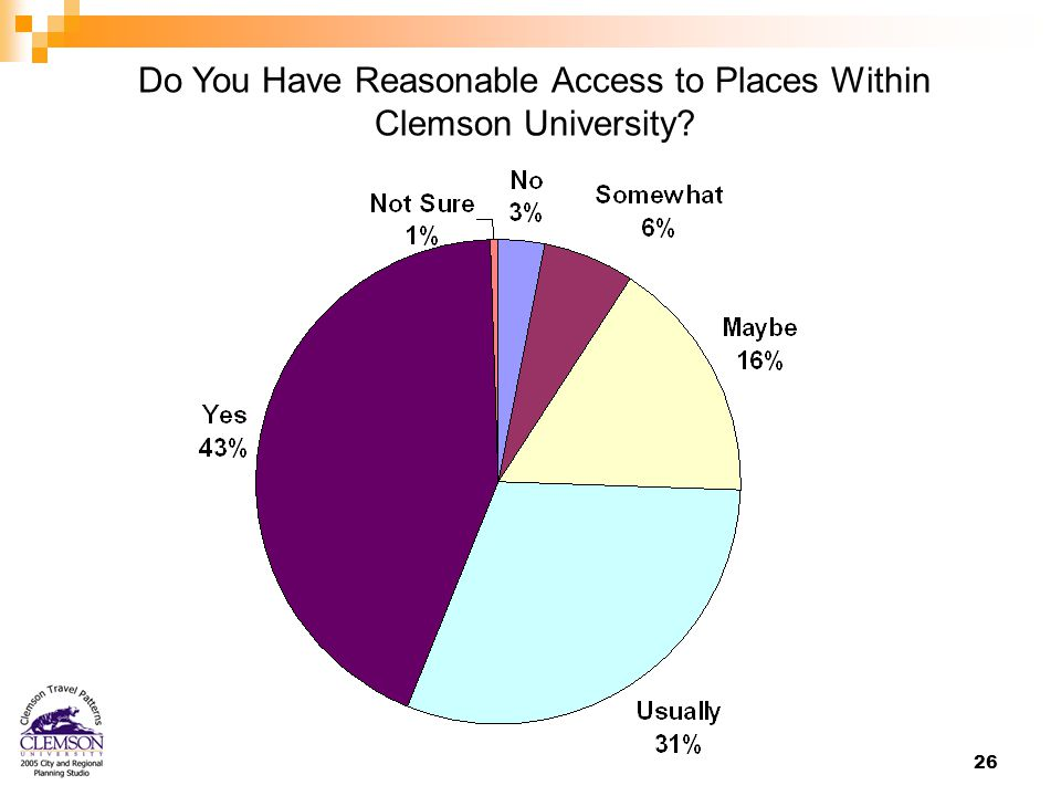 26 Do You Have Reasonable Access to Places Within Clemson University