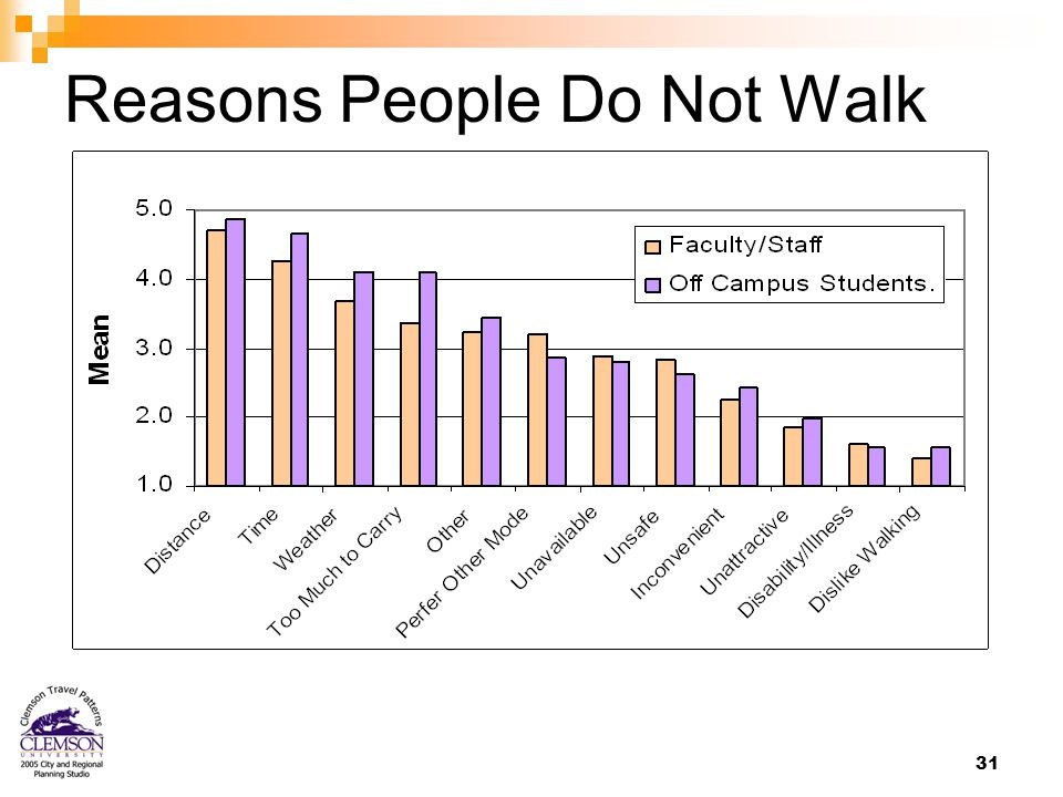 31 Reasons People Do Not Walk
